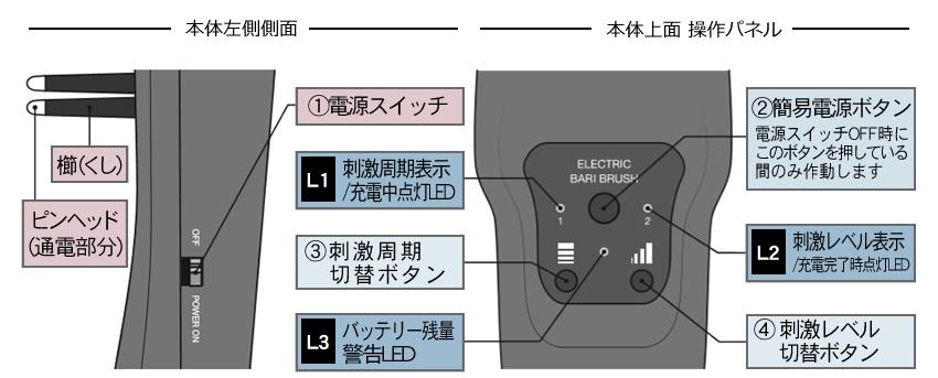 エレクトロン エブリワン デンキバリブラシ(電気バリブラシ) 本体左側側面、本体上面 操作パネルの使用方法
